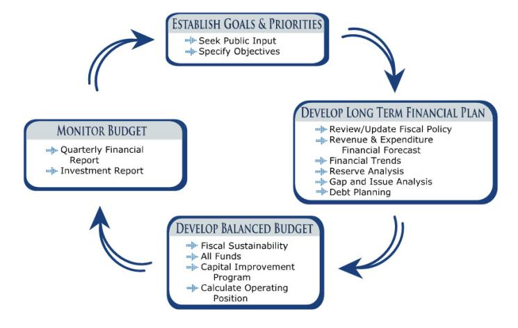 financial forecasting essay A company s success is dependant upon many factors concerning strategic planning strategic planning can be seen in every aspect of a thriving organization.